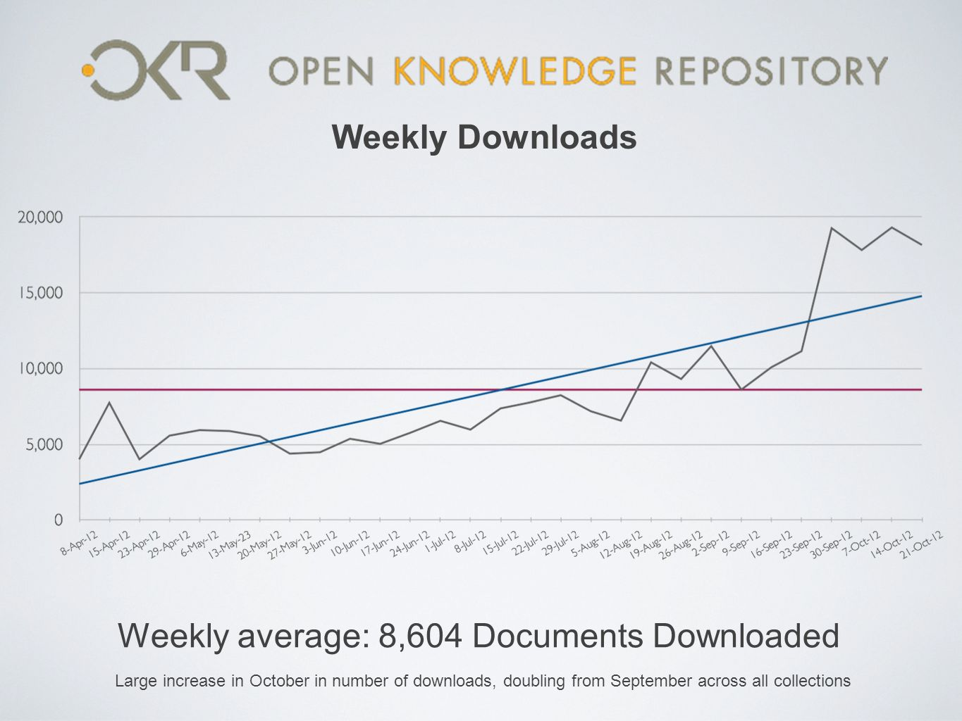 Weekly Downloads Weekly average: 8,604 Documents Downloaded Large increase in October in number of downloads, doubling from September across all colle