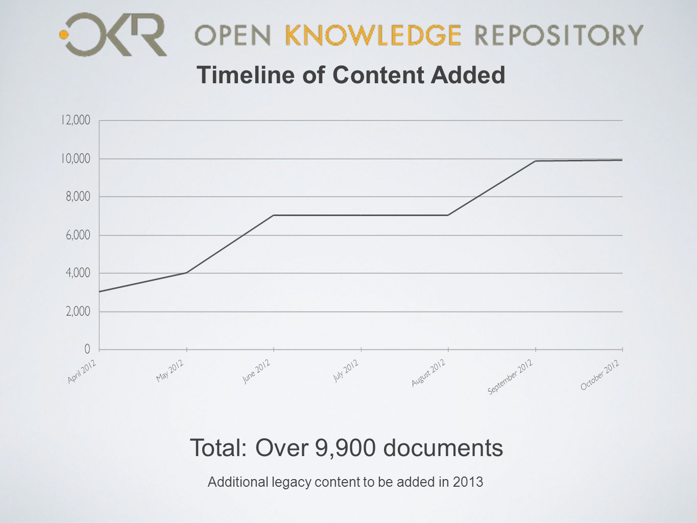 Total: Over 9,900 documents Additional legacy content to be added in 2013 Timeline of Content Added