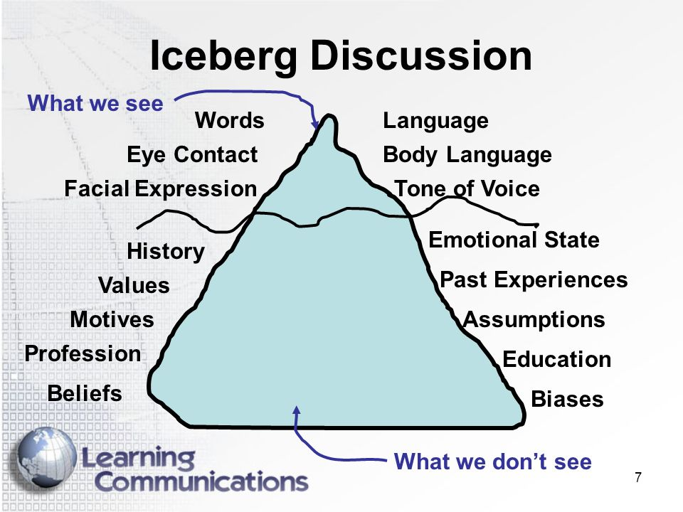 7 Iceberg Discussion Words Tone of VoiceFacial Expression Language Eye ContactBody Language History Motives Past Experiences Values Education Assumpti