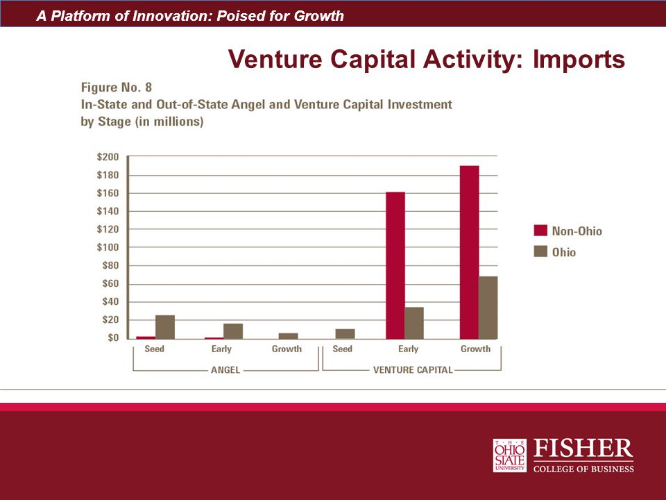 A Platform of Innovation: Poised for Growth Venture Capital Activity: Imports