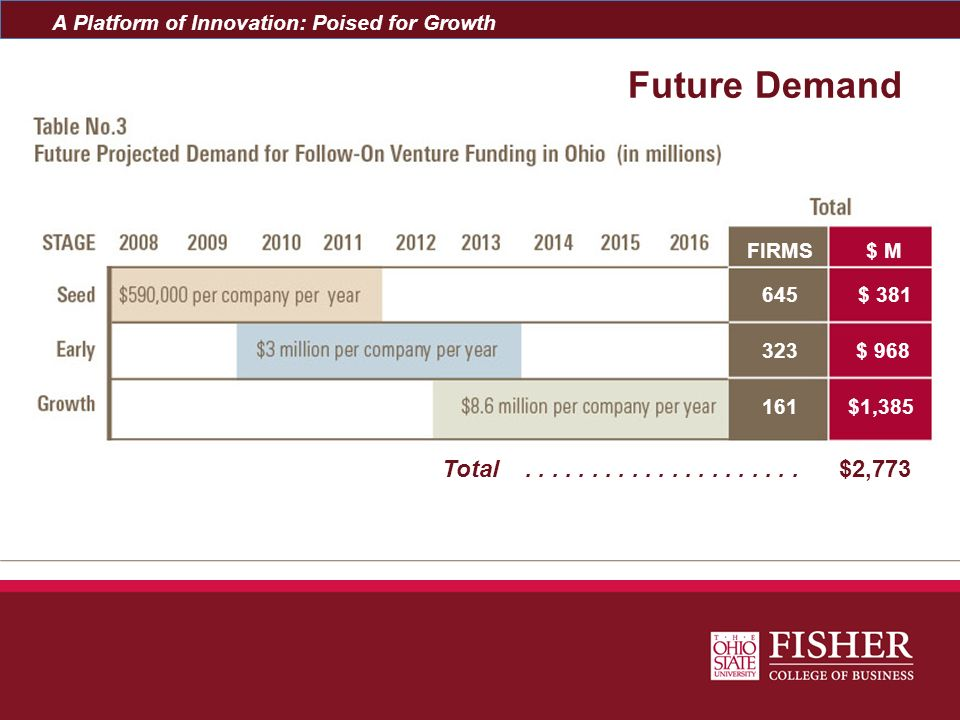 A Platform of Innovation: Poised for Growth Future Demand FIRMS$ M $1,385 $ 968 $ 381 Total..................... $2,773 161 323 645
