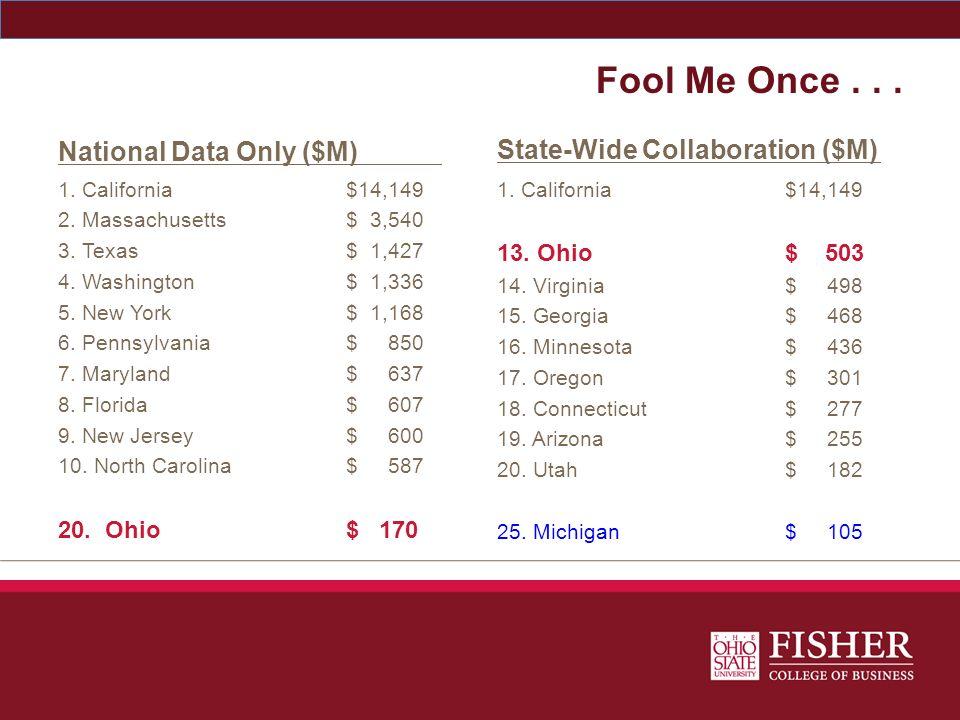 Fool Me Once... National Data Only ($M) 1. California$14,149 2. Massachusetts$ 3,540 3. Texas$ 1,427 4. Washington$ 1,336 5. New York$ 1,168 6. Pennsy