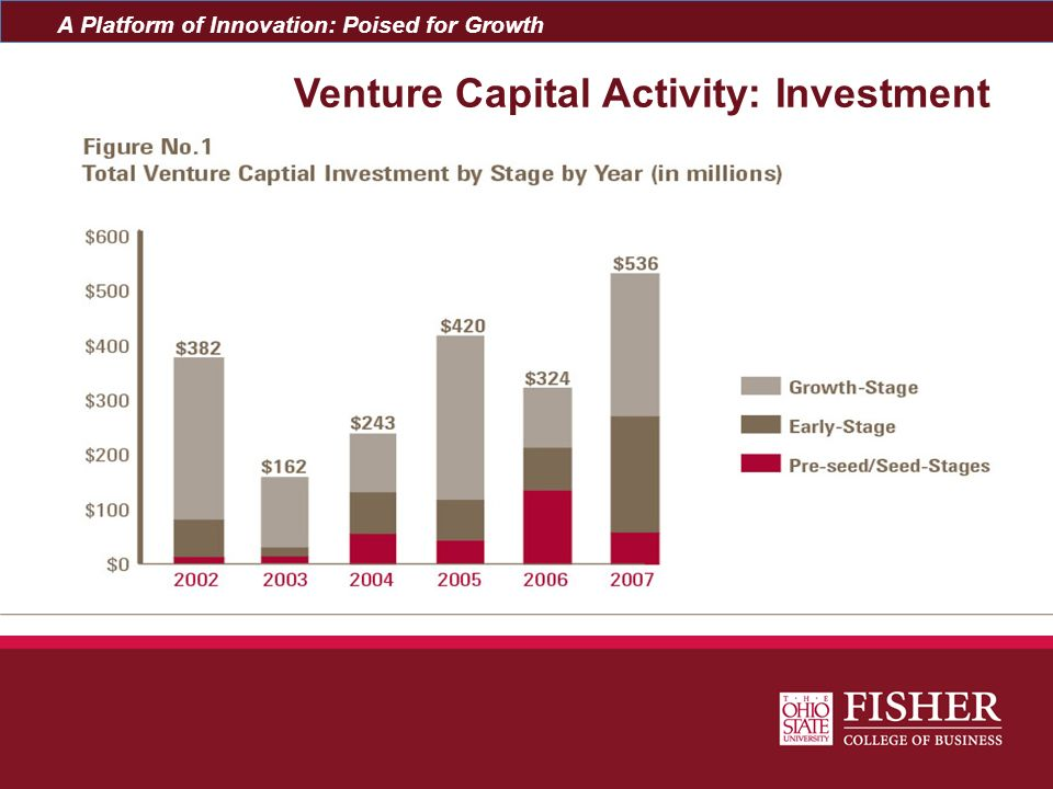 A Platform of Innovation: Poised for Growth Venture Capital Activity: Deals and Sectors