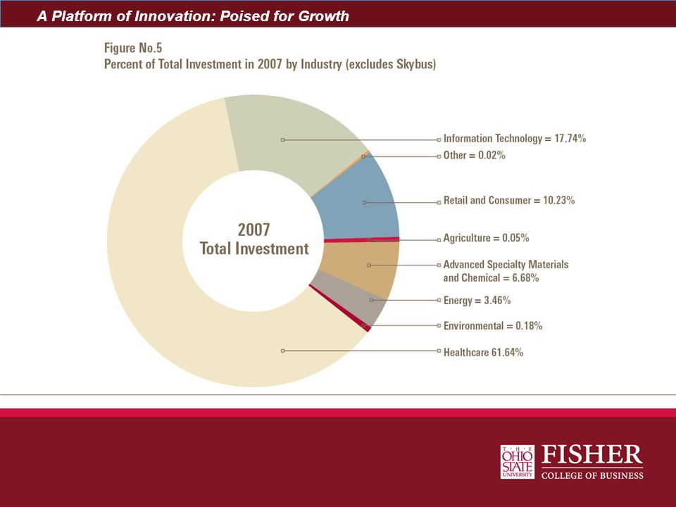 A Platform of Innovation: Poised for Growth
