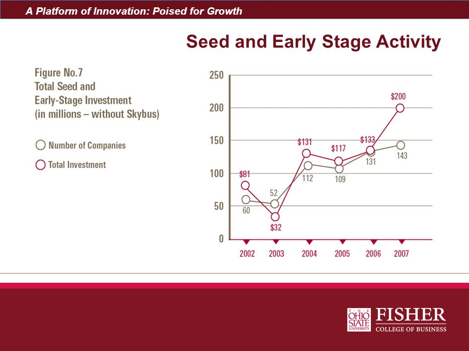 Seed and Early Stage Activity