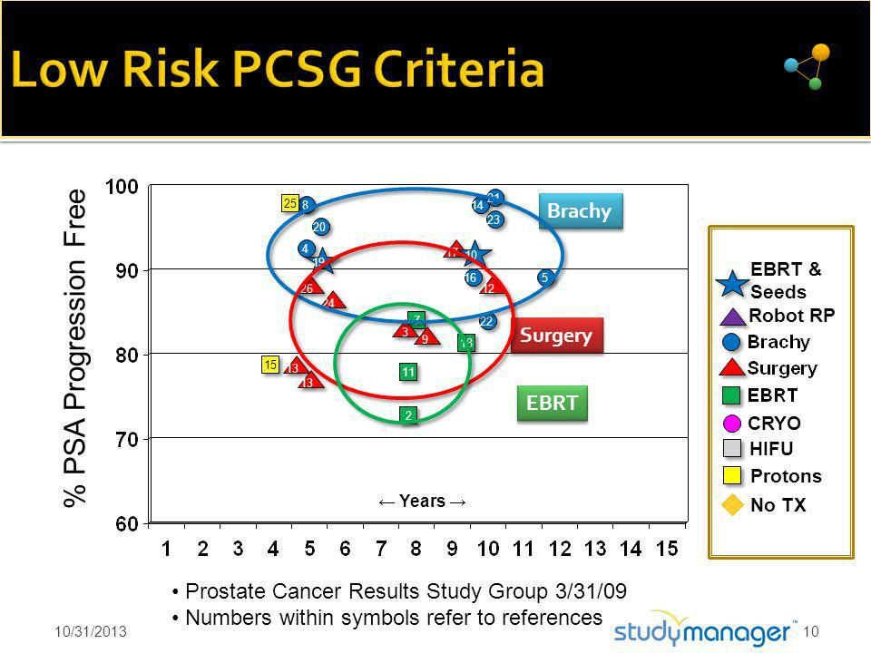 7 7 5 5 22 16 Years CRYO Prostate Cancer Results Study Group 3/31/09 Numbers within symbols refer to references 3 3 13 12 24 14 8 8 No TX 2 2 23 HIFU % PSA Progression Free 20 11 15 Protons 21 4 4 18 17 19 9 9 10 EBRT & Seeds 13 25 Robot RP 26 Low Risk PCSG Criteria 10/31/201310 Brachy Surgery EBRT