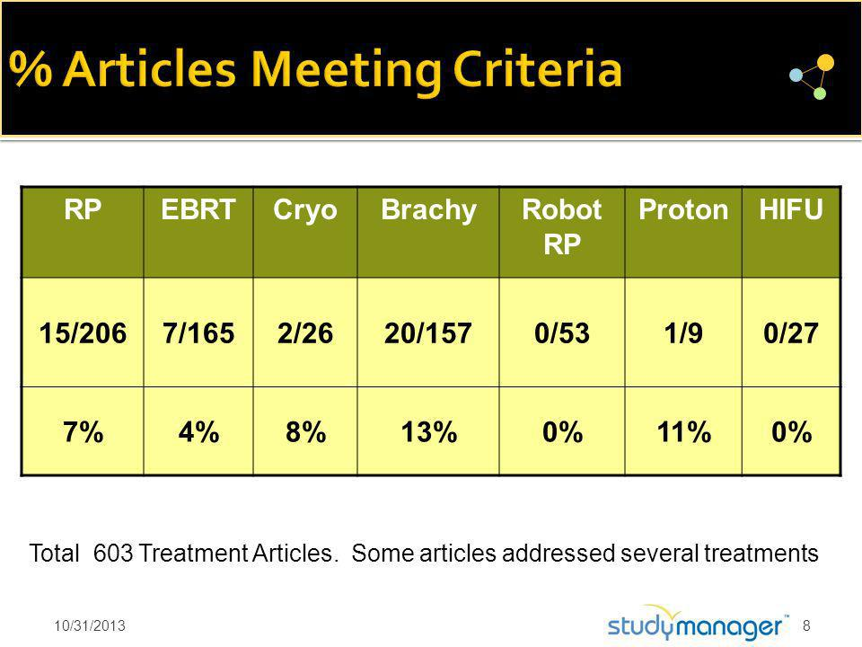 RP EBRTCryoBrachyRobot RP ProtonHIFU 15/2067/1652/2620/1570/531/90/27 7%4%8%13%0%11%0% Total 603 Treatment Articles.