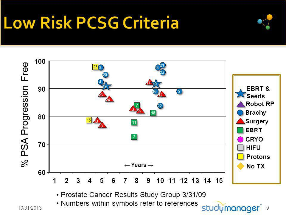 7 7 5 5 22 16 Years CRYO Prostate Cancer Results Study Group 3/31/09 Numbers within symbols refer to references 3 3 13 12 24 14 8 8 No TX 2 2 23 HIFU % PSA Progression Free 20 11 15 Protons 21 4 4 18 17 19 9 9 10 EBRT & Seeds 13 25 Robot RP 26 10/31/20139
