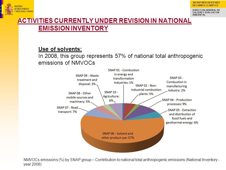 SECRETARÍA DE ESTADO DE CAMBIO CLIMÁTICO DIRECCION GENERAL DE CALIDAD Y EVALUACION AMBIENTAL ACTIVITIES CURRENTLY UNDER REVISION IN NATIONAL EMISSION INVENTORY Use of solvents: In 2008, the activities paint application and other use of solvents and related activities represented, together, 73% of national total anthropogenic emissions of NMVOCs from SNAP group 06 NMVOCs emissions (%) by subgroup within SNAP 06 (Contribution to total anthropogenic emissions in SNAP 06) - National Inventory, year 2008.