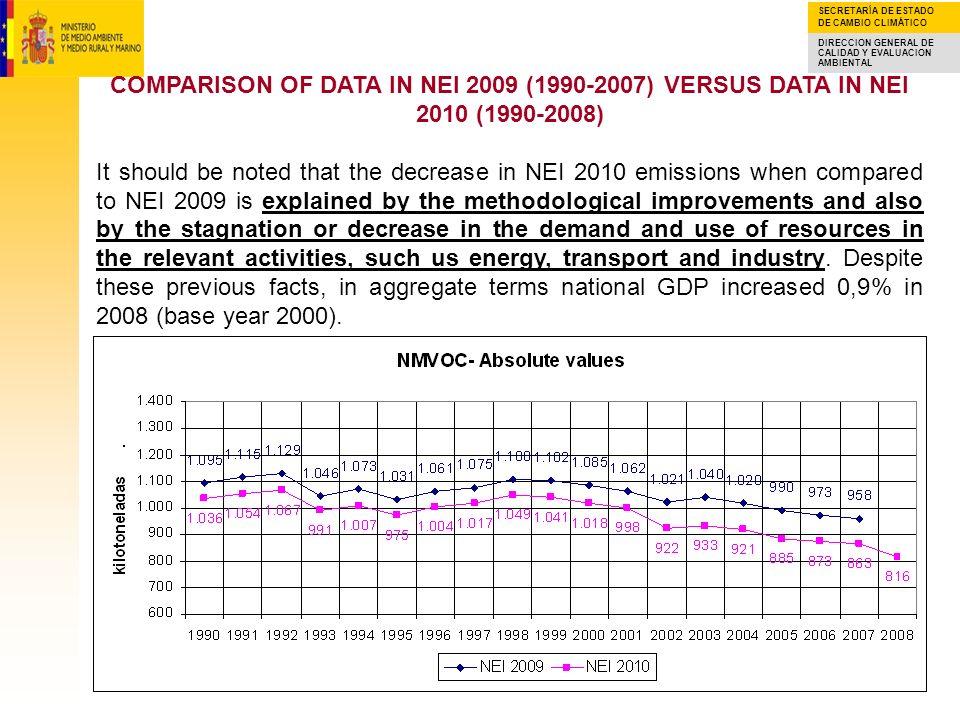 SECRETARÍA DE ESTADO DE CAMBIO CLIMÁTICO DIRECCION GENERAL DE CALIDAD Y EVALUACION AMBIENTAL REVIEW OF THE DATA IN THE NATIONAL EMISSION PROJECTIONS