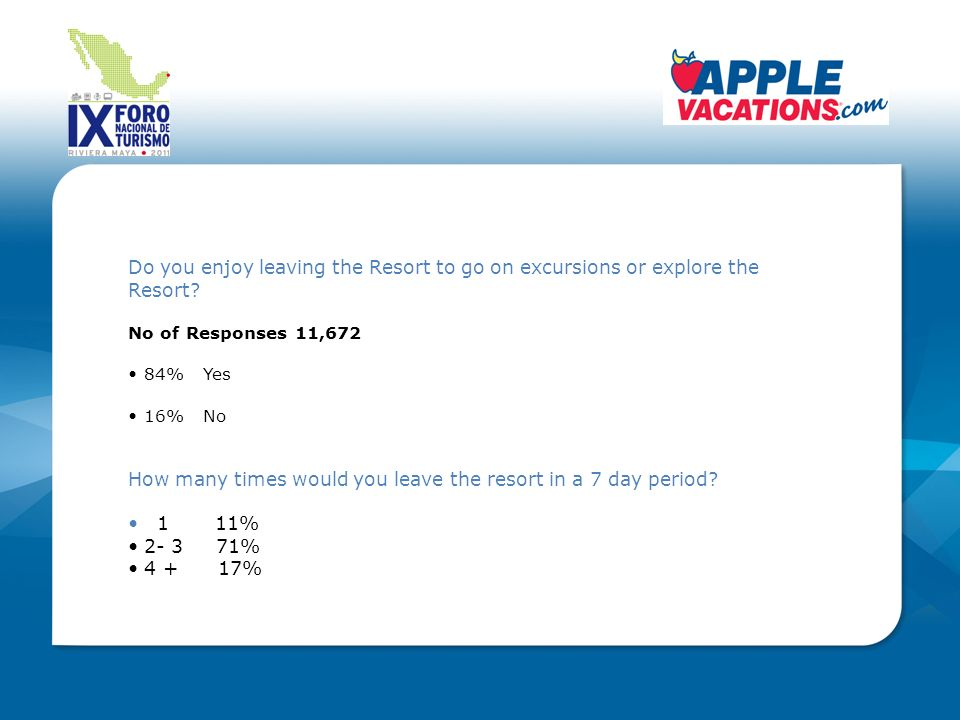 Do you enjoy leaving the Resort to go on excursions or explore the Resort? No of Responses 11,672 84% Yes 16% No How many times would you leave the re