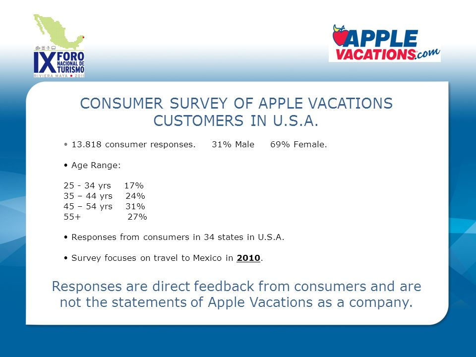 KEY SURVEY RESULTS 44% of responses traveled to Mexico in 2010.