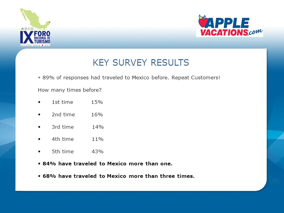 KEY SURVEY RESULTS 89% of responses had traveled to Mexico before.