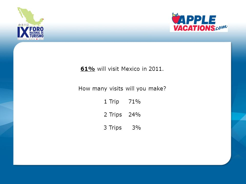 61% will visit Mexico in 2011. How many visits will you make 1 Trip 71% 2 Trips24% 3 Trips 3%
