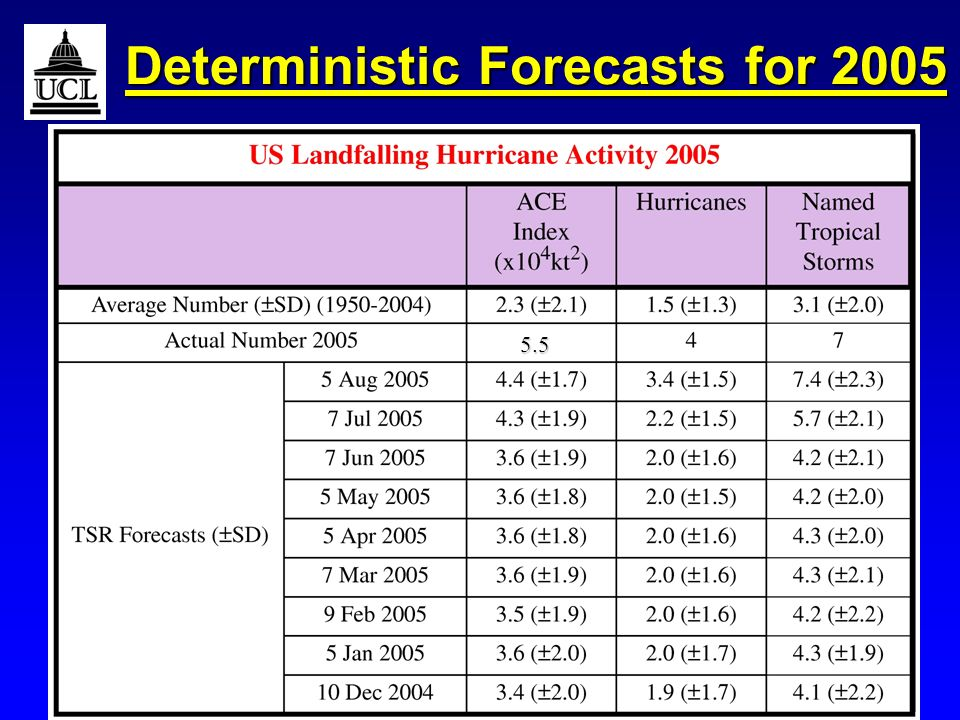 RMetSoc Hurricanes March 2006Slide 17 Deterministic Forecasts for 2005 5.5 5.5
