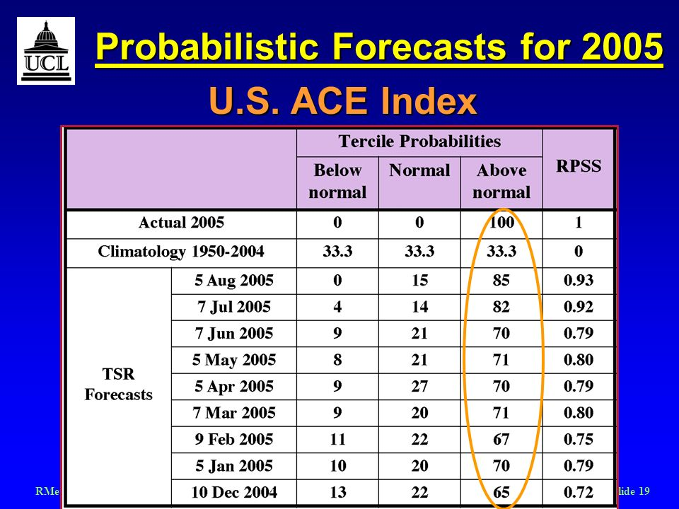 RMetSoc Hurricanes March 2006Slide 19 Probabilistic Forecasts for 2005 U.S. ACE Index