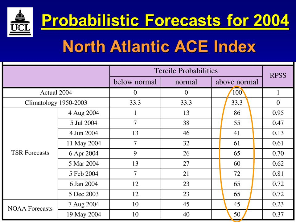RMetSoc Hurricanes March 2006Slide 20 Probabilistic Forecasts for 2004 North Atlantic ACE Index