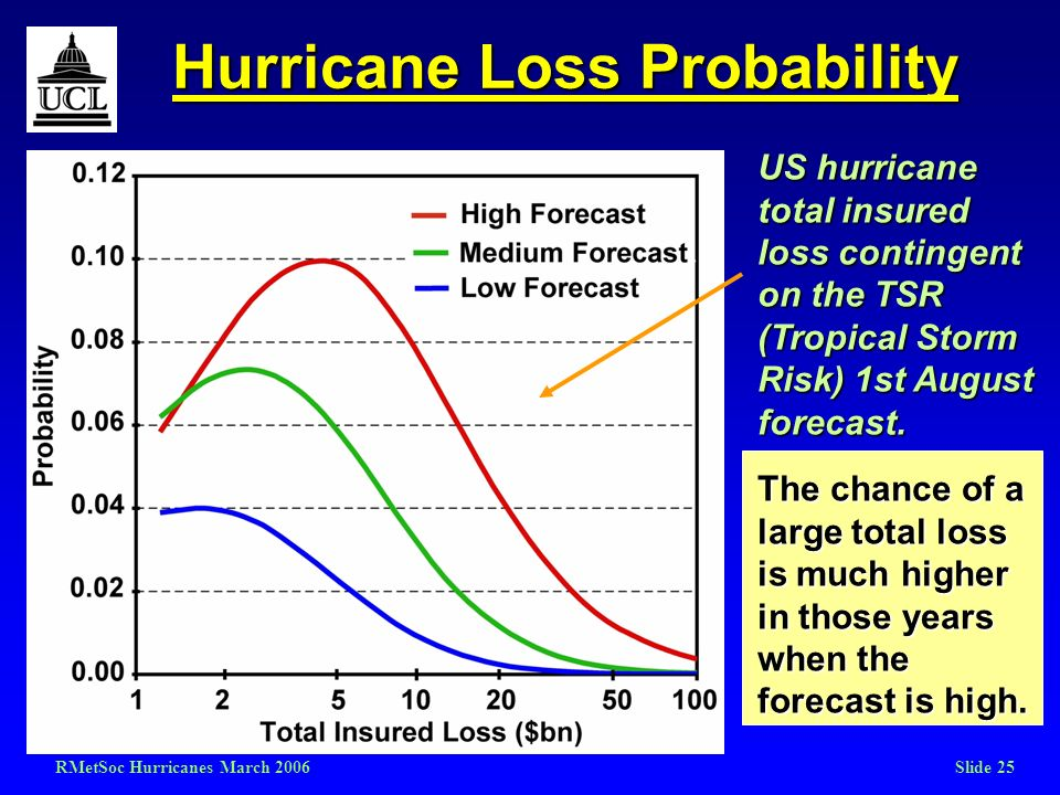 RMetSoc Hurricanes March 2006Slide 25 Hurricane Loss Probability US hurricane total insured loss contingent on the TSR (Tropical Storm Risk) 1st Augus