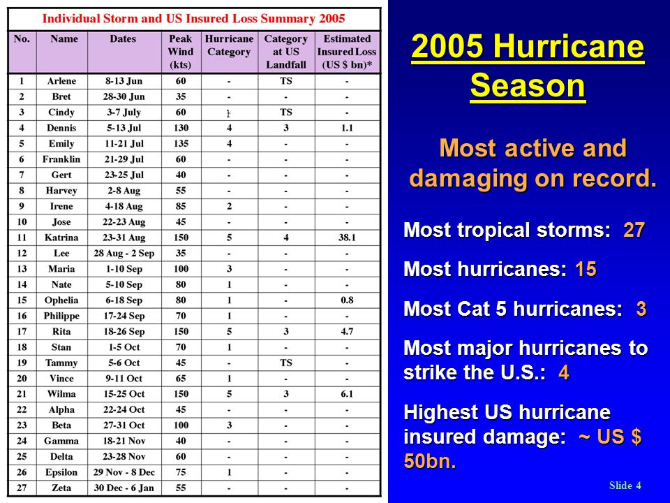 RMetSoc Hurricanes March 2006Slide 4 2005 Hurricane Season Most active and damaging on record. Most tropical storms: 27 Most hurricanes: 15 Most Cat 5
