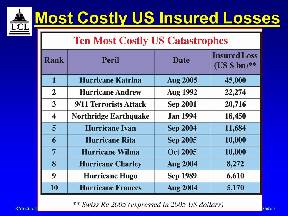 RMetSoc Hurricanes March 2006Slide 7 Most Costly US Insured Losses