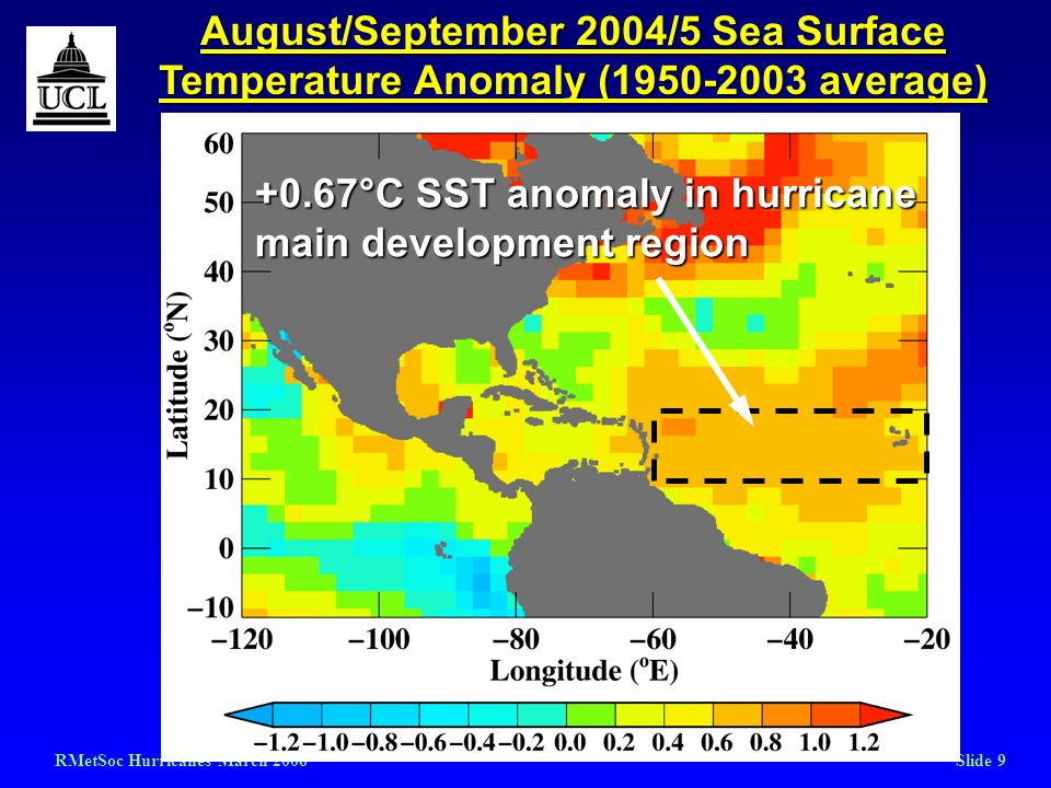 RMetSoc Hurricanes March 2006Slide 9 August/September 2004/5 Sea Surface Temperature Anomaly (1950-2003 average) +0.67°C SST anomaly in hurricane main
