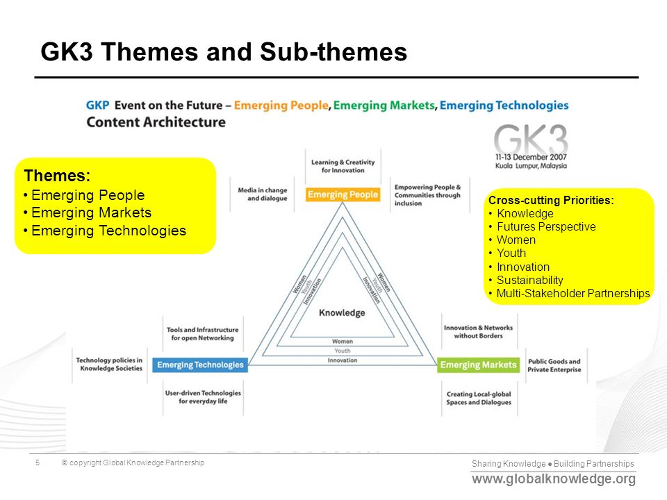 Sharing Knowledge Building Partnerships www.globalknowledge.org © copyright Global Knowledge Partnership5 GK3 Themes and Sub-themes Themes: Emerging P