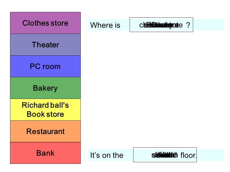 Bank Restaurant Richard balls Book store Bakery PC room Theater Clothes store Where is .