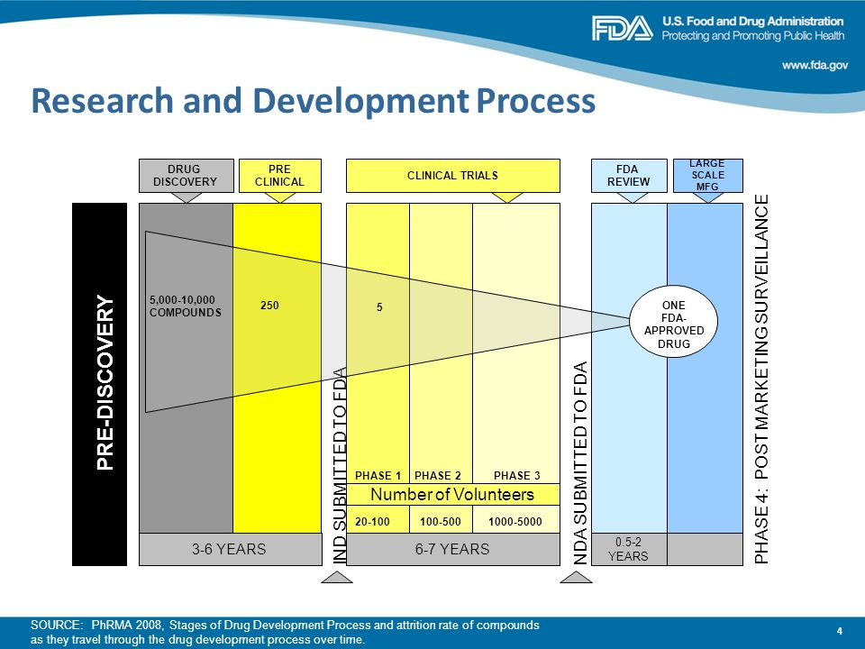 4 Research and Development Process 3-6 YEARS6-7 YEARS 0.5-2 YEARS PRE-DISCOVERY DRUG DISCOVERY PRE CLINICAL CLINICAL TRIALS FDA REVIEW LARGE SCALE MFG