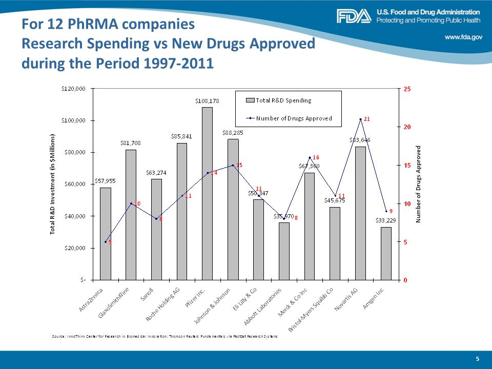 5 For 12 PhRMA companies Research Spending vs New Drugs Approved during the Period 1997-2011