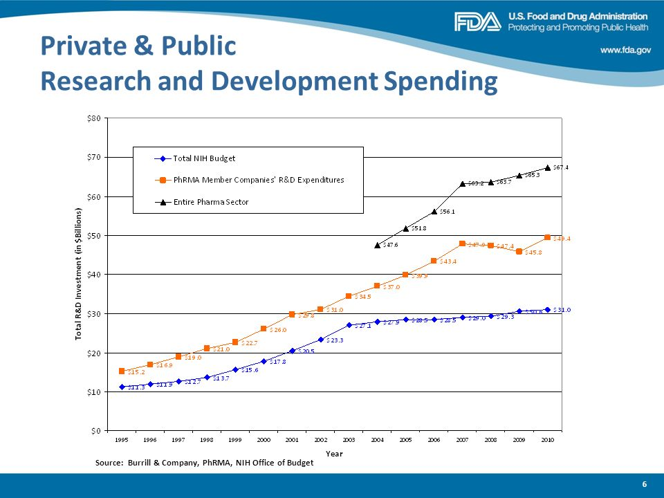 6 Private & Public Research and Development Spending Source: Burrill & Company, PhRMA, NIH Office of Budget