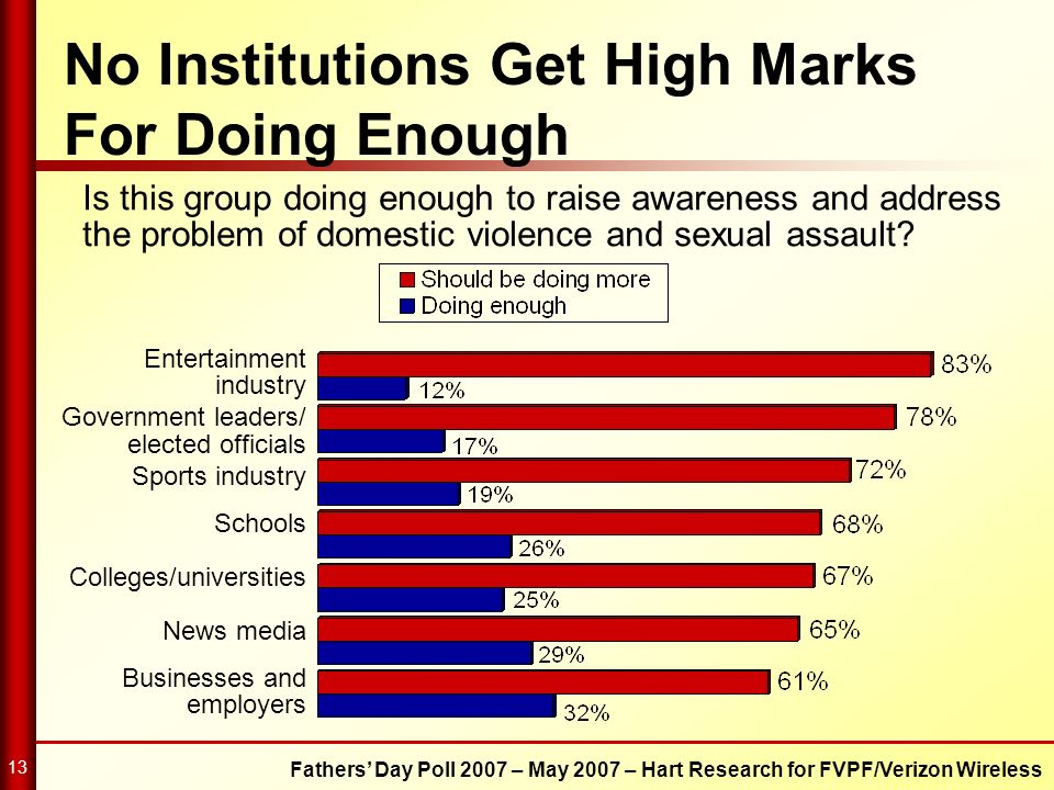 Fathers Day Poll 2007 – May 2007 – Hart Research for FVPF/Verizon Wireless 13 No Institutions Get High Marks For Doing Enough Is this group doing enou