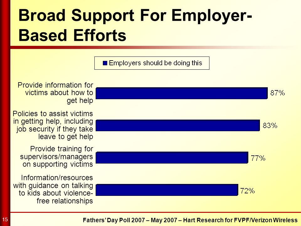 Fathers Day Poll 2007 – May 2007 – Hart Research for FVPF/Verizon Wireless 15 Broad Support For Employer- Based Efforts Provide information for victim