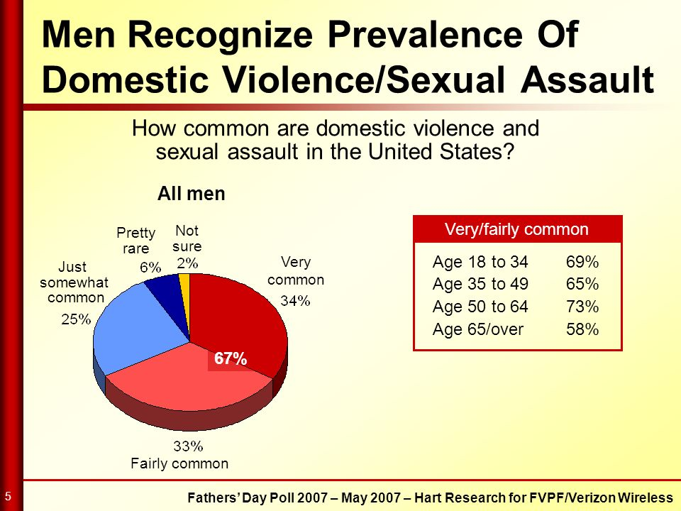 Fathers Day Poll 2007 – May 2007 – Hart Research for FVPF/Verizon Wireless 5 How common are domestic violence and sexual assault in the United States?