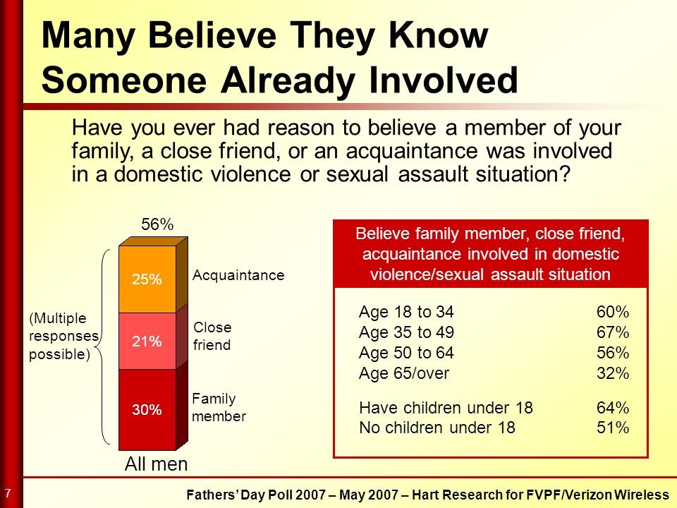 Fathers Day Poll 2007 – May 2007 – Hart Research for FVPF/Verizon Wireless 7 Many Believe They Know Someone Already Involved Have you ever had reason