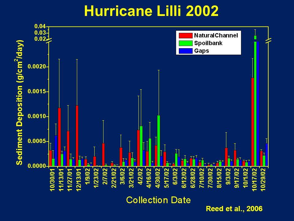 Reed et al., 2006 Hurricane Lilli 2002
