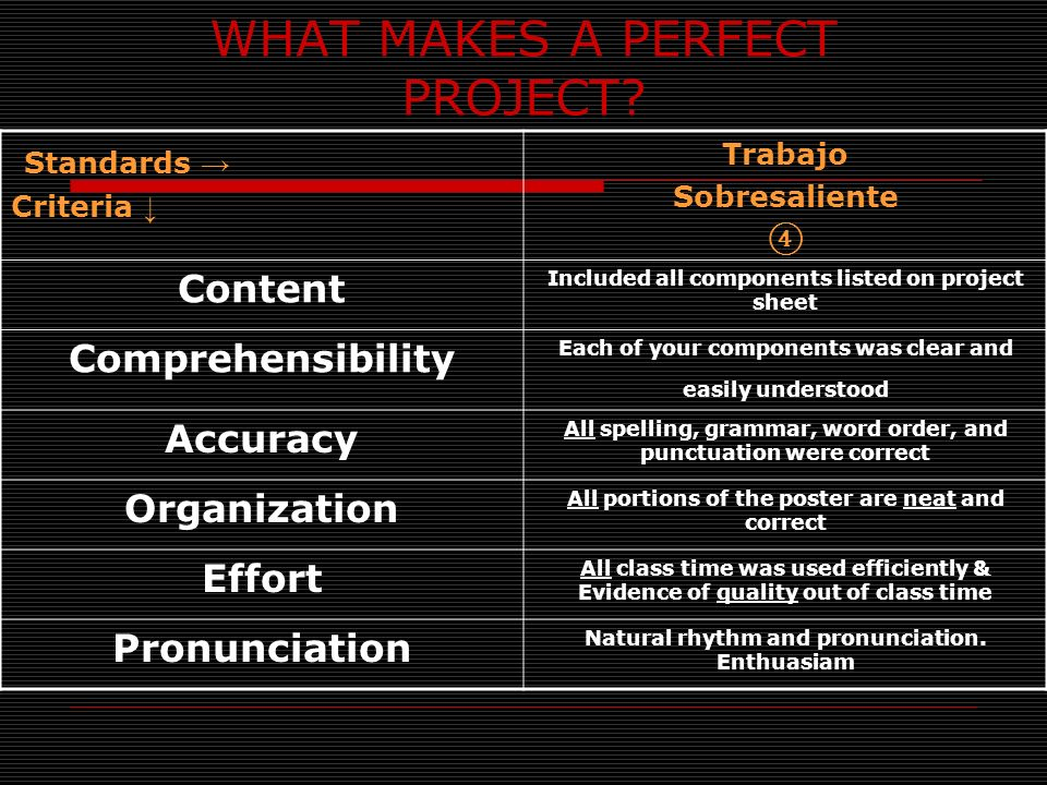 WHAT MAKES A PERFECT PROJECT? Standards Criteria Trabajo Sobresaliente Content Included all components listed on project sheet Comprehensibility Each
