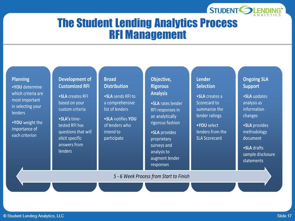 Slide 17© Student Lending Analytics, LLC The Student Lending Analytics Process RFI Management