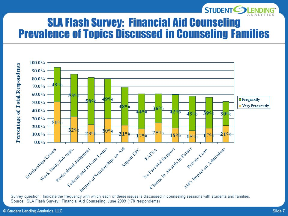 Slide 7© Student Lending Analytics, LLC SLA Flash Survey: Financial Aid Counseling Prevalence of Topics Discussed in Counseling Families Survey questi