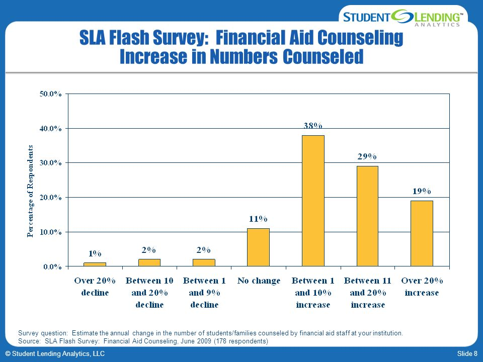 Slide 8© Student Lending Analytics, LLC SLA Flash Survey: Financial Aid Counseling Increase in Numbers Counseled Survey question: Estimate the annual
