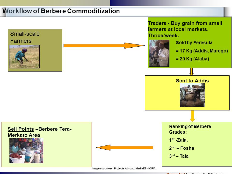 BoonaNet by Feedelix Wireless Small-scale Farmers Workflow of Berbere Commoditization Sent to Addis Ranking of Berbere Grades: 1 st -Zala, 2 nd – Fosh