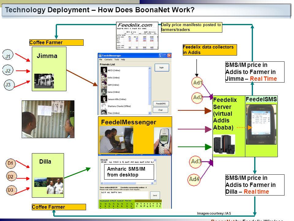 BoonaNet by Feedelix Wireless Technology Deployment – How Does BoonaNet Work? Jimma Dilla FeedelMessenger Feedelix Server (virtual Addis Ababa) Amhari