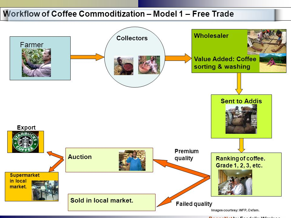 BoonaNet by Feedelix Wireless Farmer Workflow of Coffee Commoditization – Model 2 – Cooperatives Cooperatives Value Added: Coffee processing & transport to Addis Unions Sold in local market.