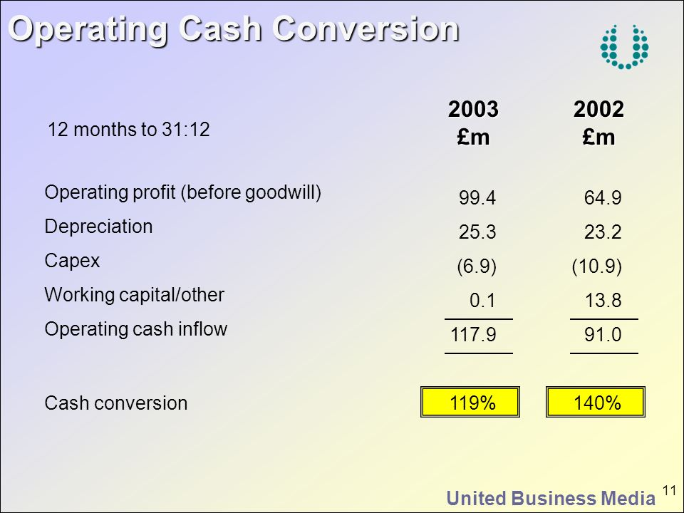 United Business Media 11 Operating profit (before goodwill) Depreciation Capex Working capital/other Operating cash inflow Cash conversion 2002£m 64.9