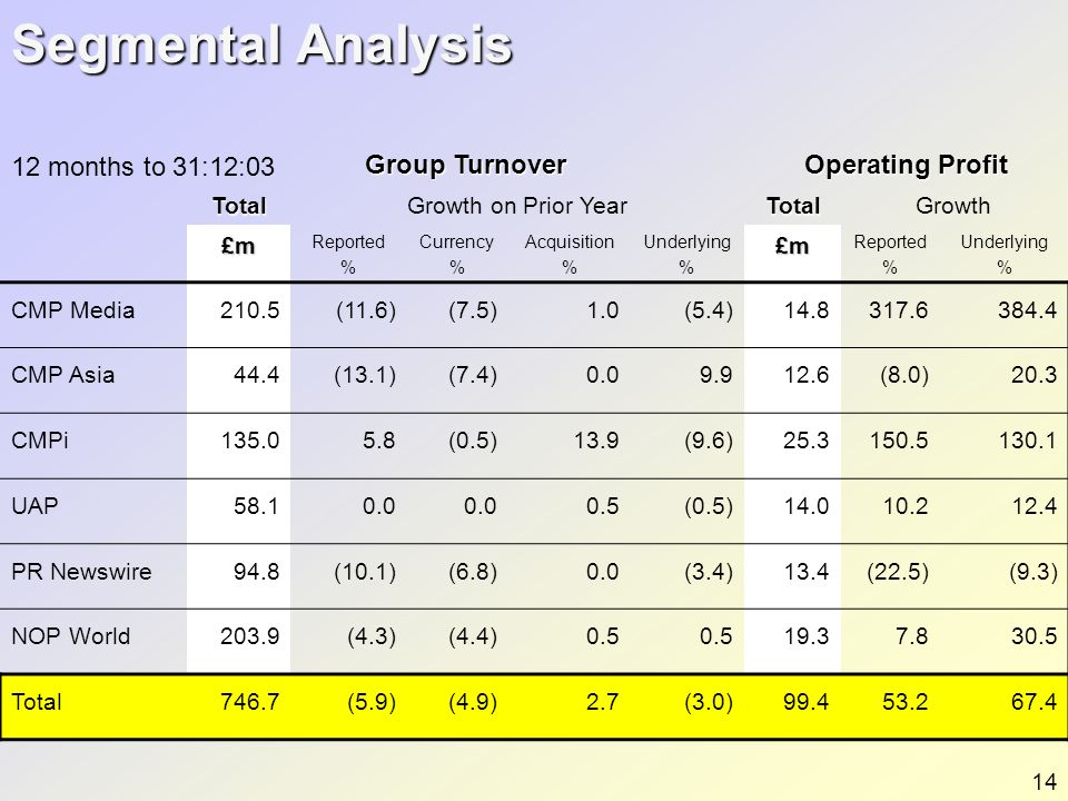 Segmental Analysis Group Turnover Operating Profit TotalGrowth on Prior YearTotalGrowth £m Reported % Currency % Acquisition % Underlying %£m Reported