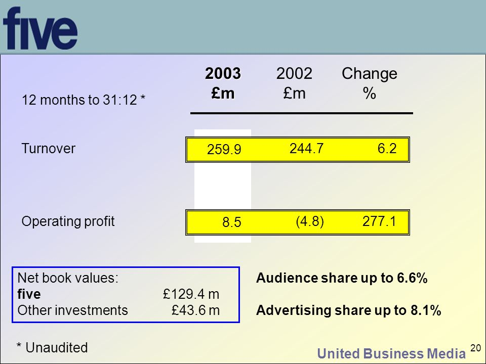 United Business Media 20 2003£m 2002 £m Change % 12 months to 31:12 * Turnover Operating profit 259.9 8.5 244.7 (4.8) 6.2 277.1 Audience share up to 6