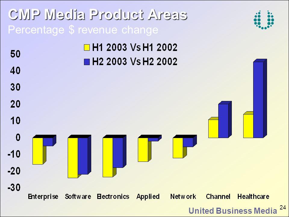 United Business Media 24 CMP Media Product Areas CMP Media Product Areas Percentage $ revenue change