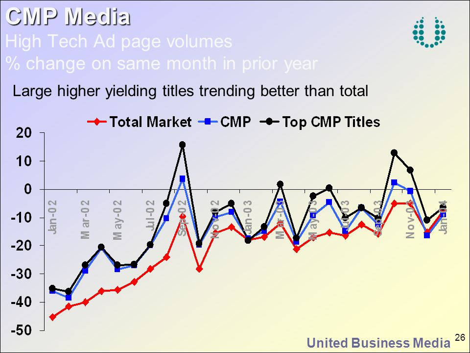 United Business Media 26 CMP Media CMP Media High Tech Ad page volumes % change on same month in prior year Large higher yielding titles trending bett