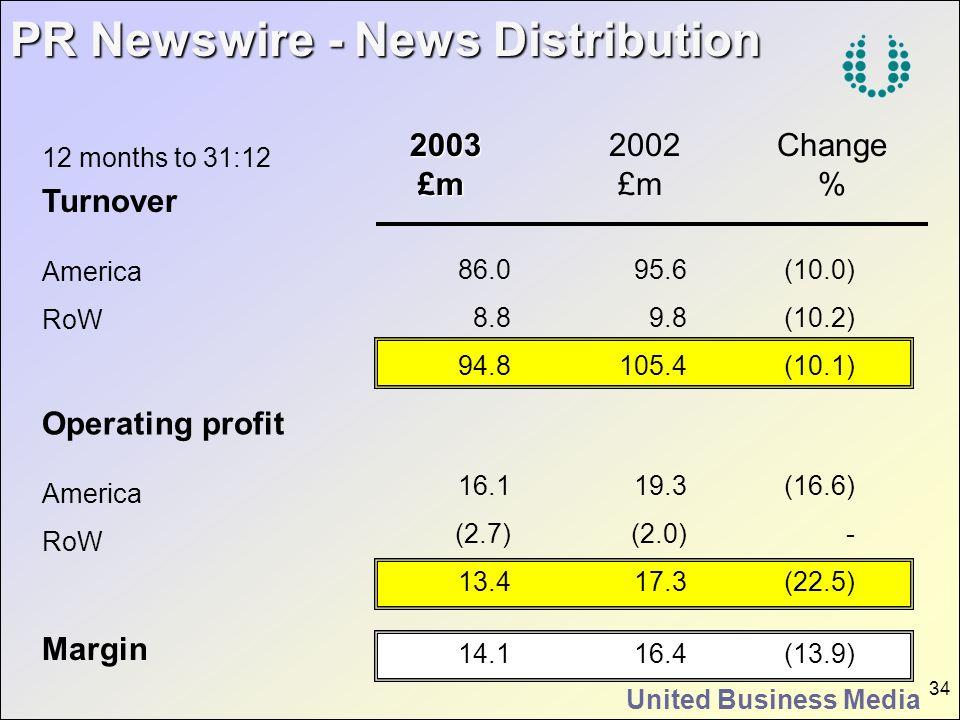 United Business Media 34 PR Newswire - News Distribution 2003 2003£m 2002 £m Change % Turnover America RoW Operating profit America RoW 86.0 8.8 94.8