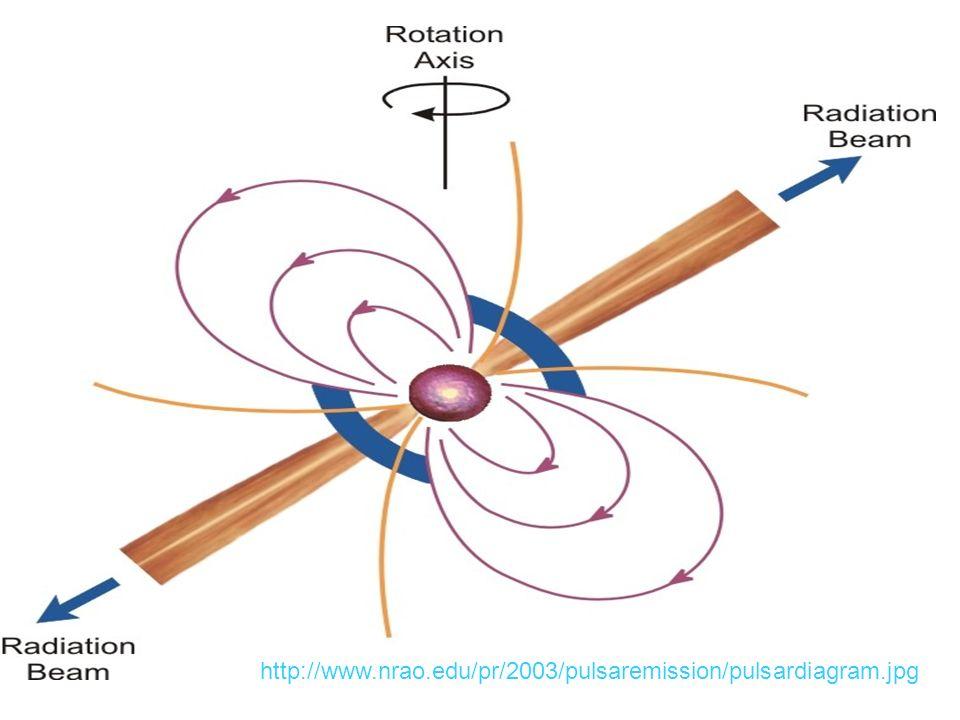 http://www.nrao.edu/pr/2003/pulsaremission/pulsardiagram.jpg