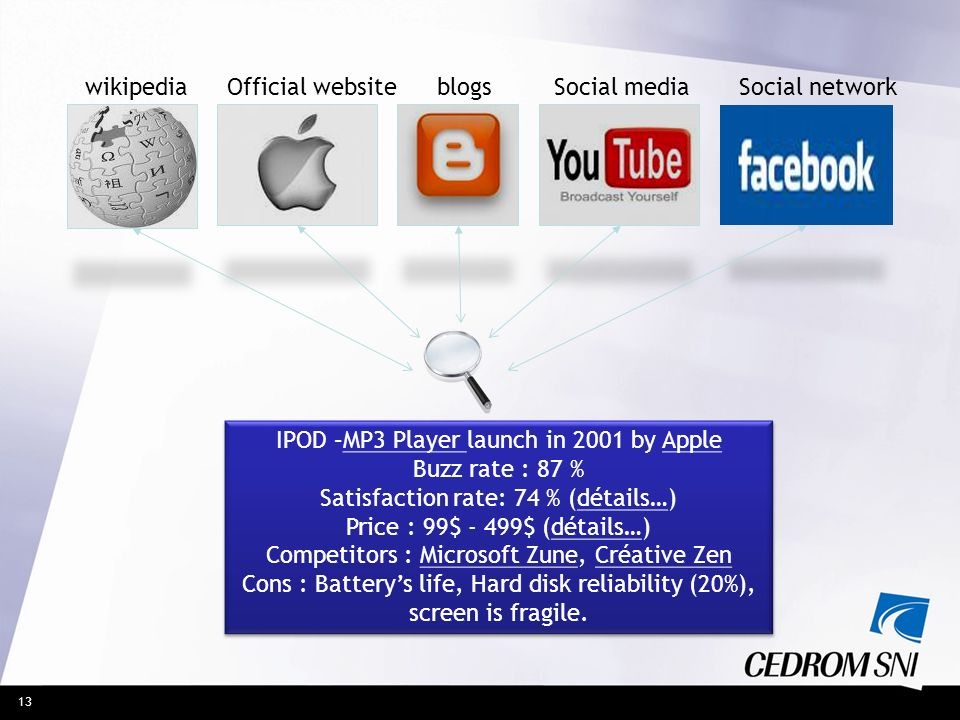 13 wikipediaOfficial website blogsSocial mediaSocial network IPOD –MP3 Player launch in 2001 by Apple Buzz rate : 87 % Satisfaction rate: 74 % (détail